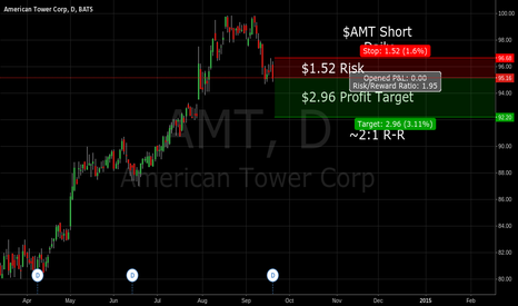AMT: $AMT Short on the daily chart, ~2:1 Reward/Risk