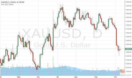 XAUUSD: GOLD: El ORO salva los 1.250$ en WS, por Trader MARCO DA COSTA
