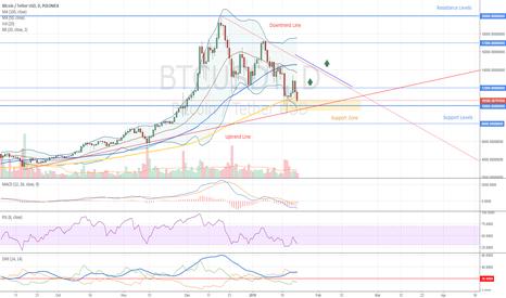 BTCUSDT: Bitcoin Market Overview