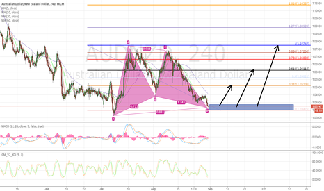 AUDNZD: AUDNAD Can Long