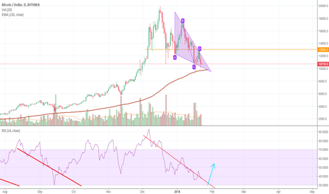 BTCUSD: BTC buy! RSI daily oversold