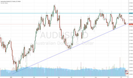 AUDUSD: Daily and weekly support