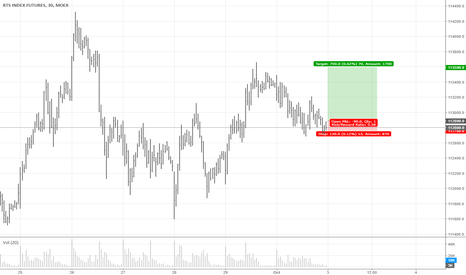 RI1!: RTS Long after Support Level