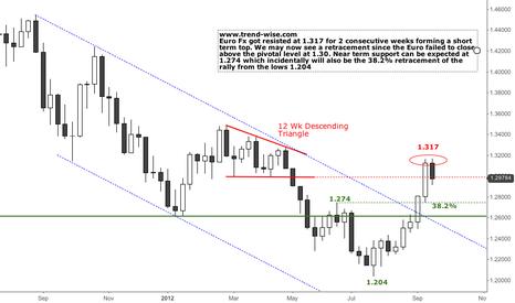 EURUSD: Euro Fx to correct further