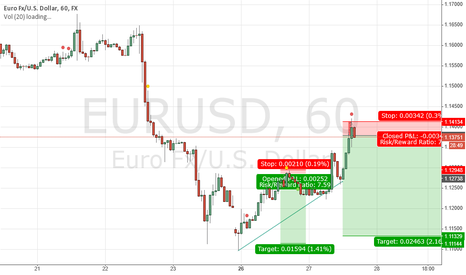 EURUSD: SHORT EUR USD