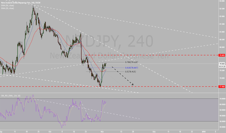 NZDJPY: NZDJPY Breakout Retracement