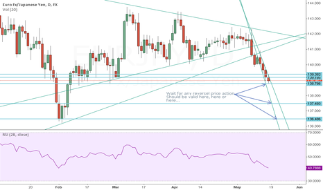 EURJPY: Waiting for PA...