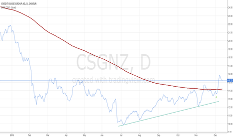 CSGN: Credit Suisse: An important step is taken