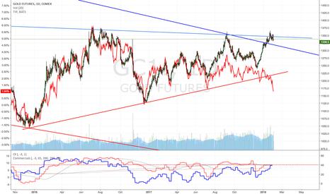 GC1!: Gold and Treasuries
