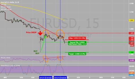 EURUSD: Short term possible Divergence 15m Chart