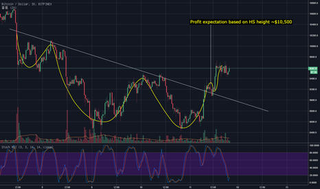 BTCUSD: Inverse head and shoulder pattern for BTC