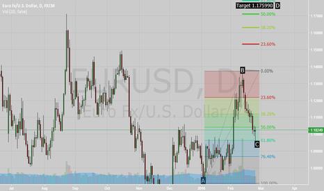 EURUSD: EUR/USD Fibonnaci Retracement