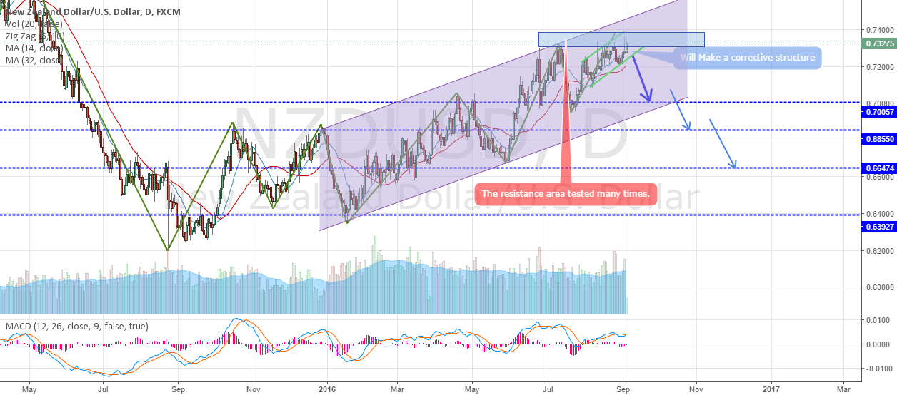 Possible downtrend
