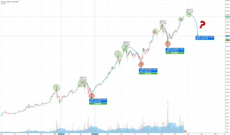 BTCUSD: BTCUSD - seeing patterns: ATH - ATH - DROP