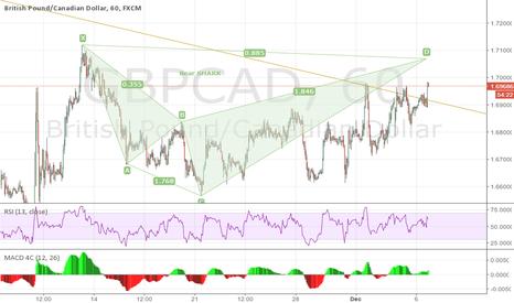 GBPCAD: GBPCAD 1H potential Bear SHARK pattern