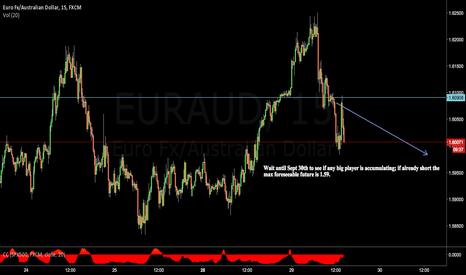 EURAUD: Wait and see $EURAUD