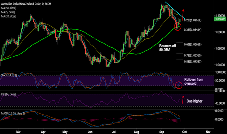 AUDNZD: AUD/NZD bounces off 50-DMA, stay long for 1.10