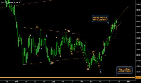 EURUSD: EURO/DOLLAR - Strong impulse with no sign of weakness so far.