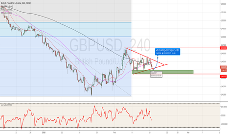 GBPUSD: BUY  THE DIPS  IN CABLE FOR A SHORT TERM RISE