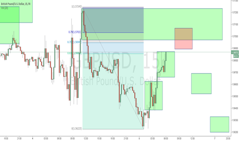 GBPUSD: Short pound on reduced risk