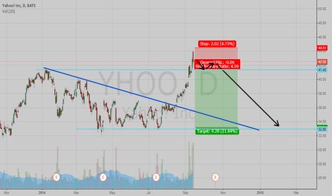 YHOO: Yahoo has no future