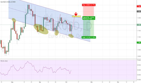 EURUSD: EURUSD - Short on ABCD completion