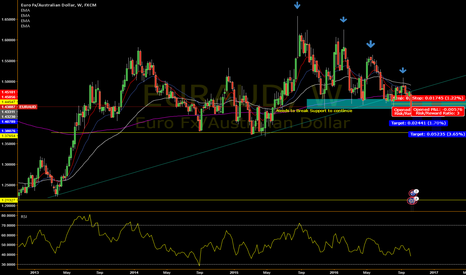 EURAUD: EUR/AUD Bearish Outlook