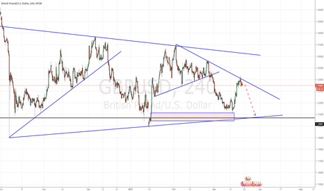GBPUSD: 3x Test Trendline...