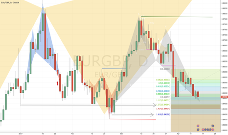 EURGBP: Bat Pattern almost triggered