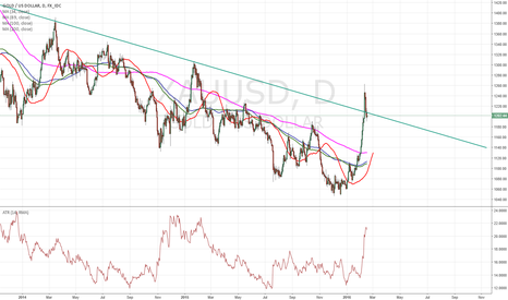 XAUUSD: $GOLD is holding on a broken trend line
