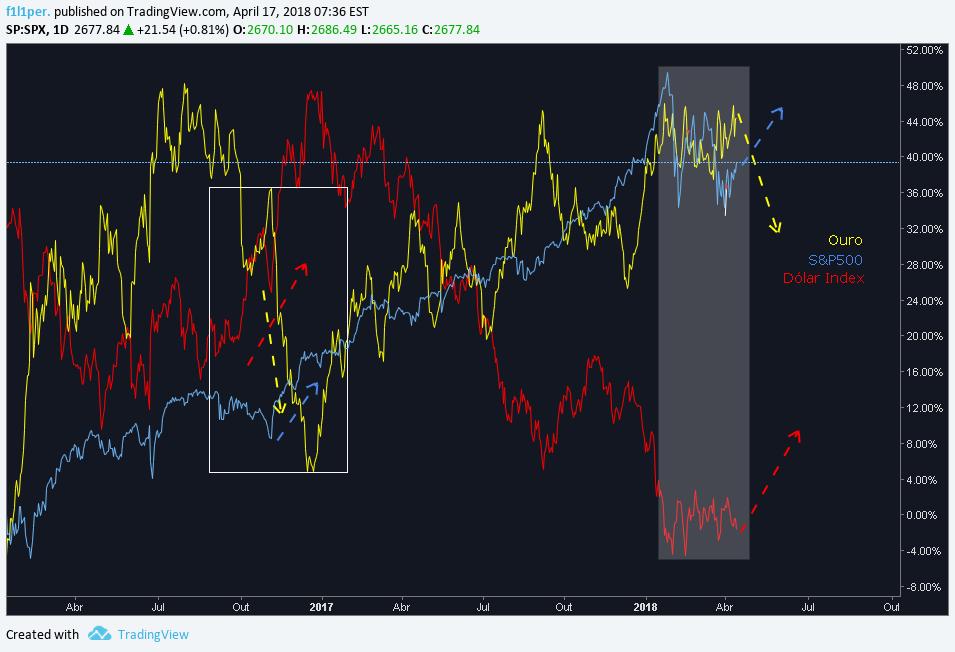 Bitcoin, ouro e o S&P 500 estão cada vez mais relacionados