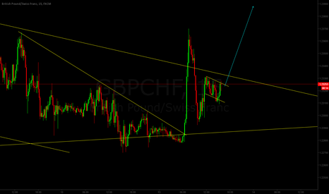 GBPCHF: GBPCHF Long after break