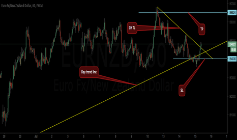 EURNZD: Short term buy for eurnzd
