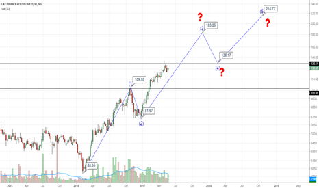 L_TFH: is l&t in wave 3 ?