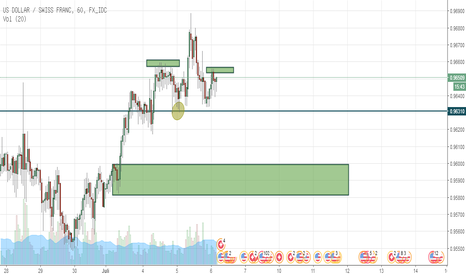 USDCHF: USDCHF Cari Sell Jika... / USDCHF Look for The Best Sell If...