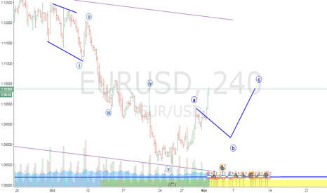 EURUSD: target hit....punch on wave 4
