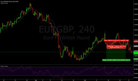 EURGBP: 39 : Stop loss trade again