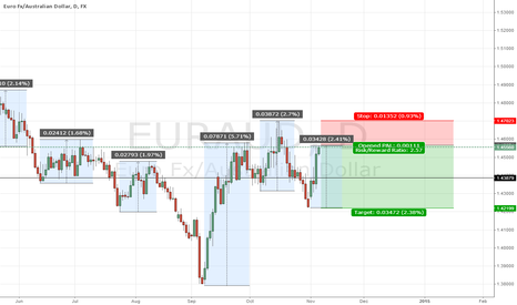 EURAUD: Short position by percent change