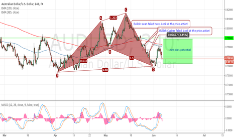 AUDUSD: The Bull's view. Read this you will certain change your thinking