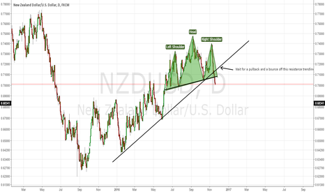 NZDUSD: NZDUSD: Beautiful H&S pattern right here!