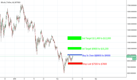 BTCUSDT: Bitcoion Buy In Price and Targets $8800 to $9000