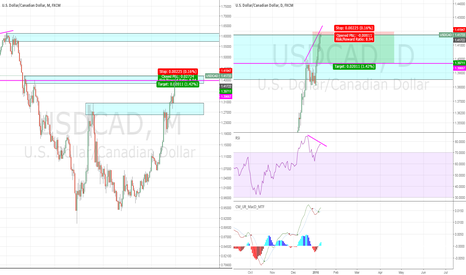 USDCAD: Hero short on USDCAD. Don't try this at home.