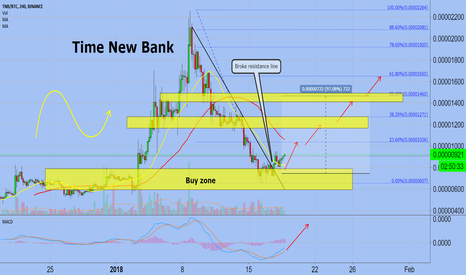 TNBBTC: TNB (Swing Trading)