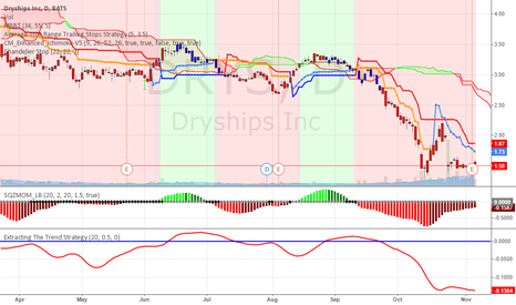 DRYS: DryShips Tops Q3 Earnings, This could very well be the bottom?