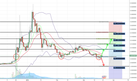 RDDUSD: ReddCoin HUGE potential. On its way to 0.0090000