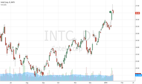 INTC: short intc for post earnings pullback.