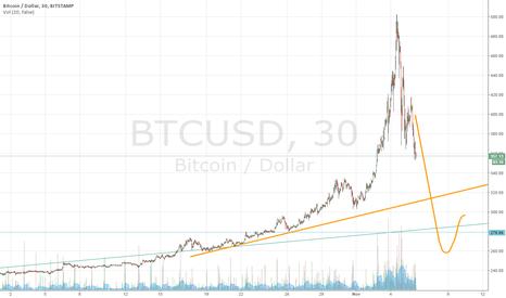 BTCUSD: its a bubble