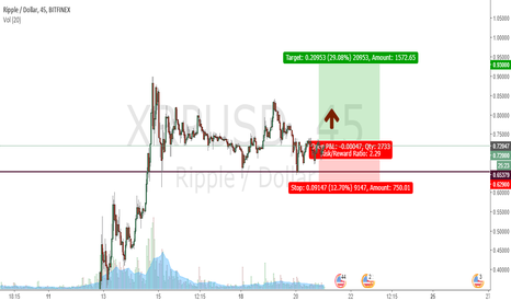 XRPUSD: Target 0.9
