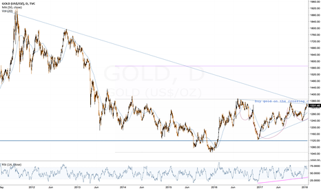 GOLD: Gold ready to make a move upwards?