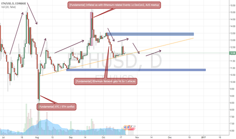 ETHUSD: 21/10/16 | Prediction of ETH/USD volatility even with rising low